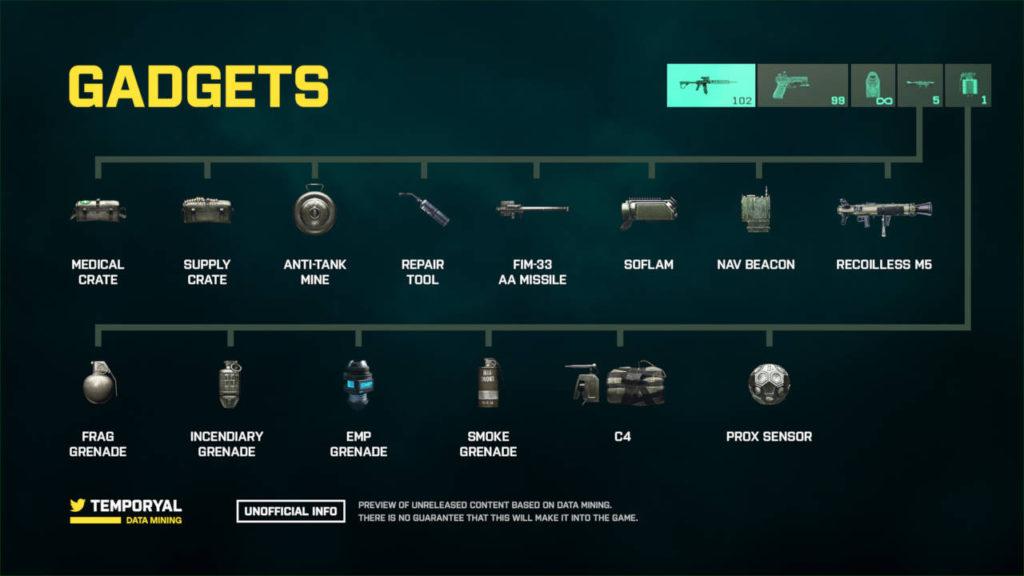 Battlefield 2042 - graphique par temporyal - gadgets possibles dans le jeu